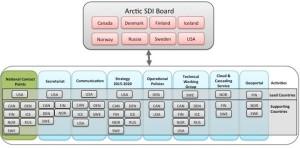 Arctic SDI Organization Dec 2016 picture